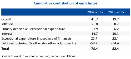 Cumulative contribution of each factor