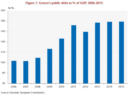Greece's public debt as % of GDP