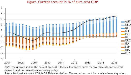 Current account in % of euro area GDP