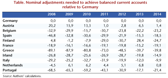 Nominal adjustments needed to achieve balanced current accounts relative to Germany