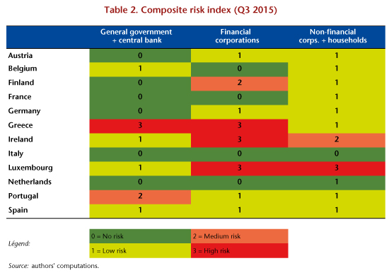 Composite risk index
