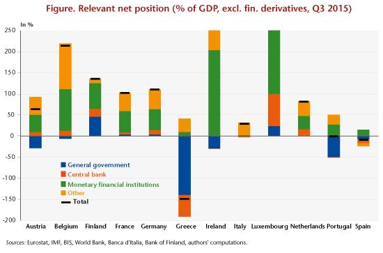 Balance sheet effects of a euro break-up - Sébastien