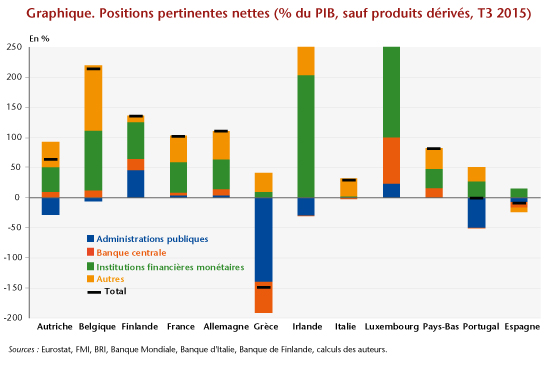 Positions pertinentes nettes