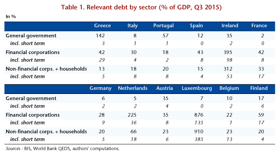 Relevant debt by sector